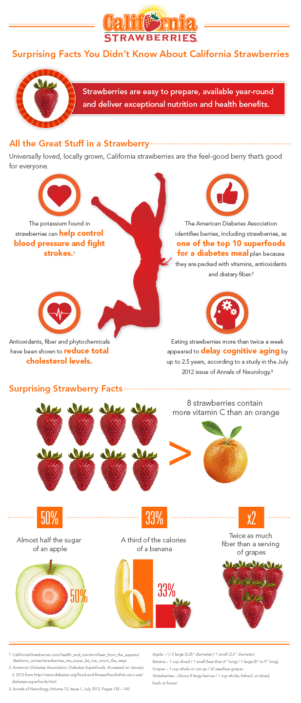 surprising-strawberry-nutrition-facts